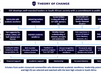 SSP Theory of Change