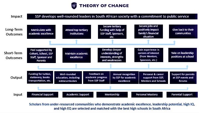SSP's Theory of Change